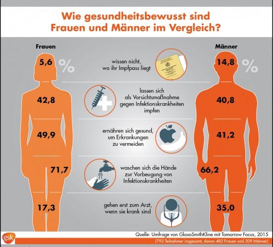GSK, Glaxo Smith Kline, Gesundheidsbewusstsein, Umfrage, Vorsorge, Deutschland, Impfen, Hände waschen, Erkältung, Vorbeugen